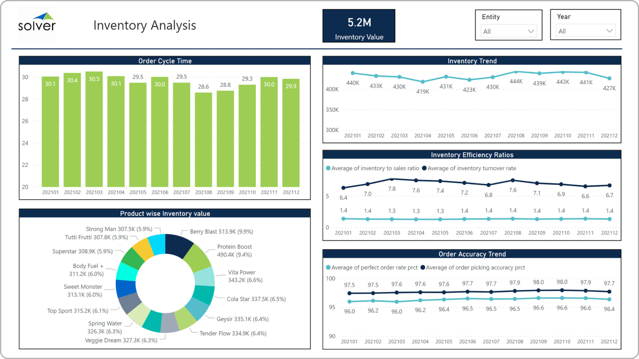 Example of an Inventory Analysis Dashboard for Distributors