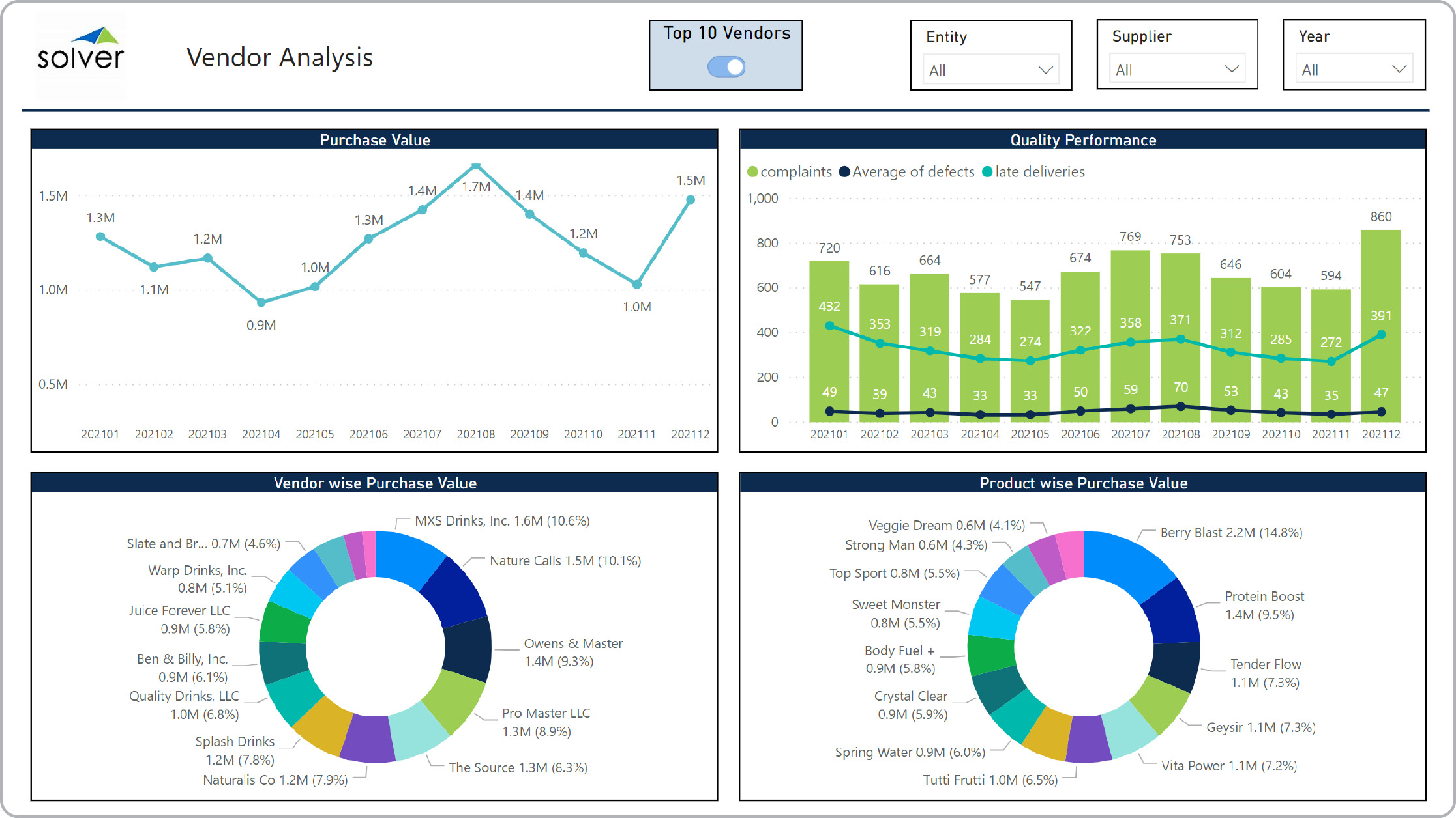 Example of Supplier Dashboard for Distributors