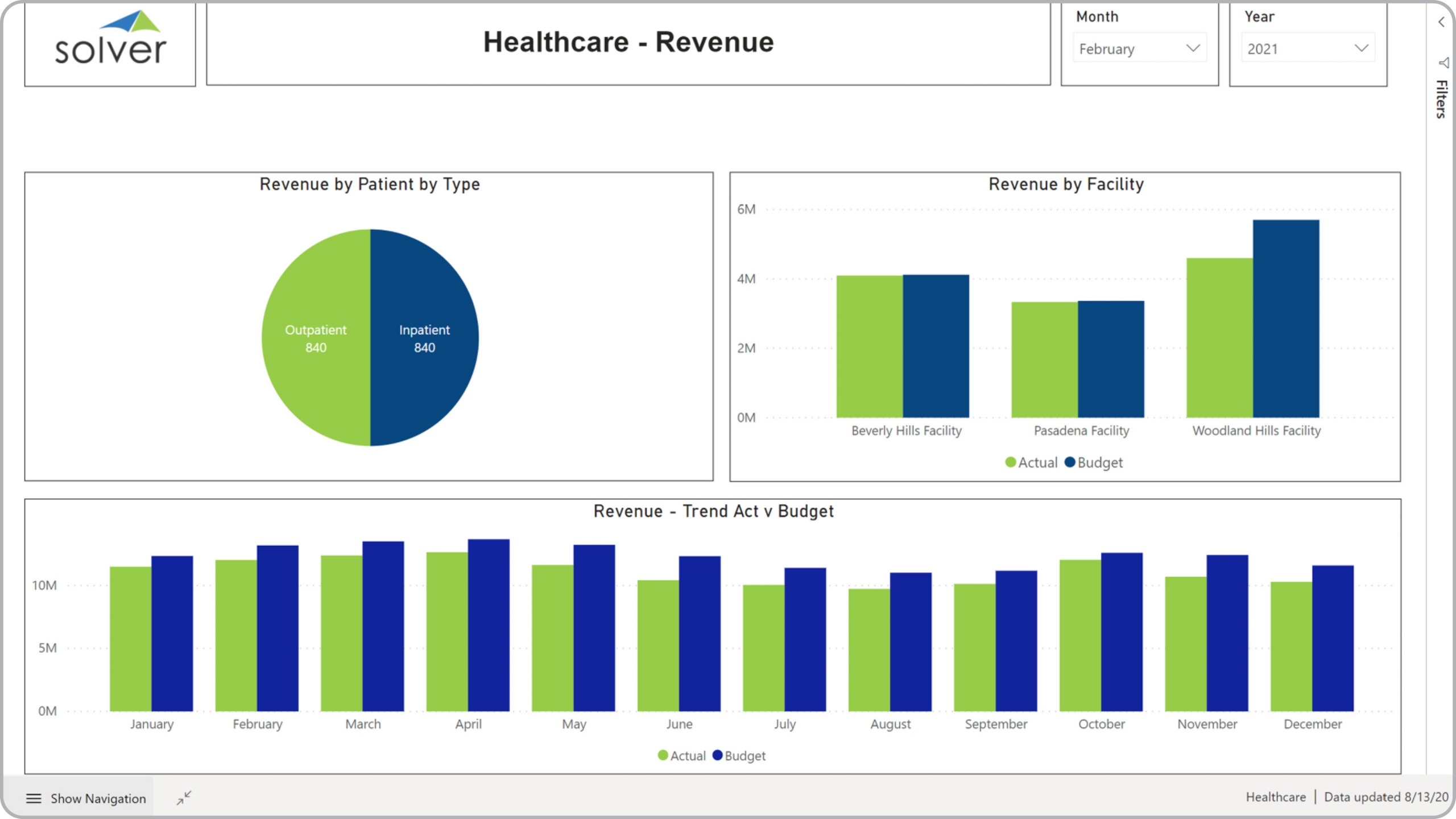 Example of a Revenue Dashboard for Healthcare Providers