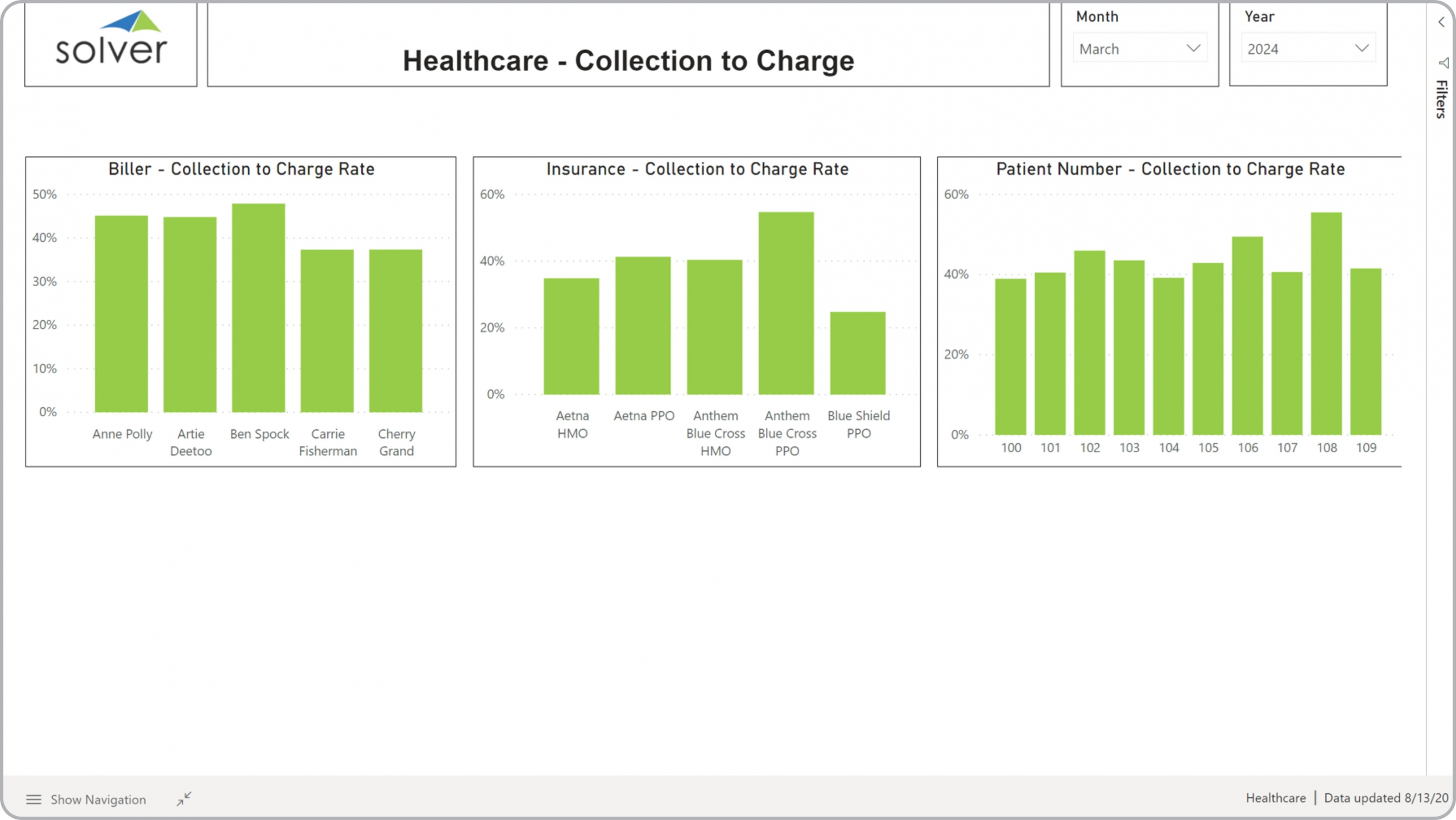 Example of a Collections to Charge Rate Dashboard for Healthcare Providers
