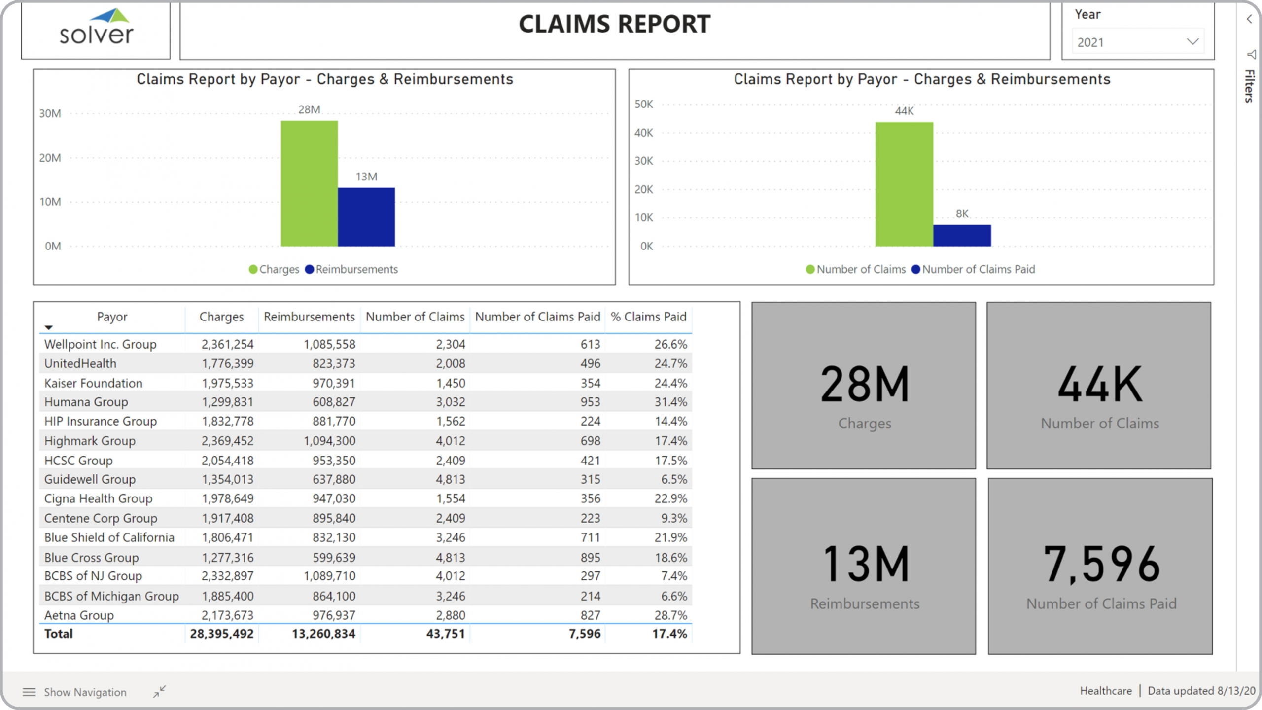 Health – Claims Analysis