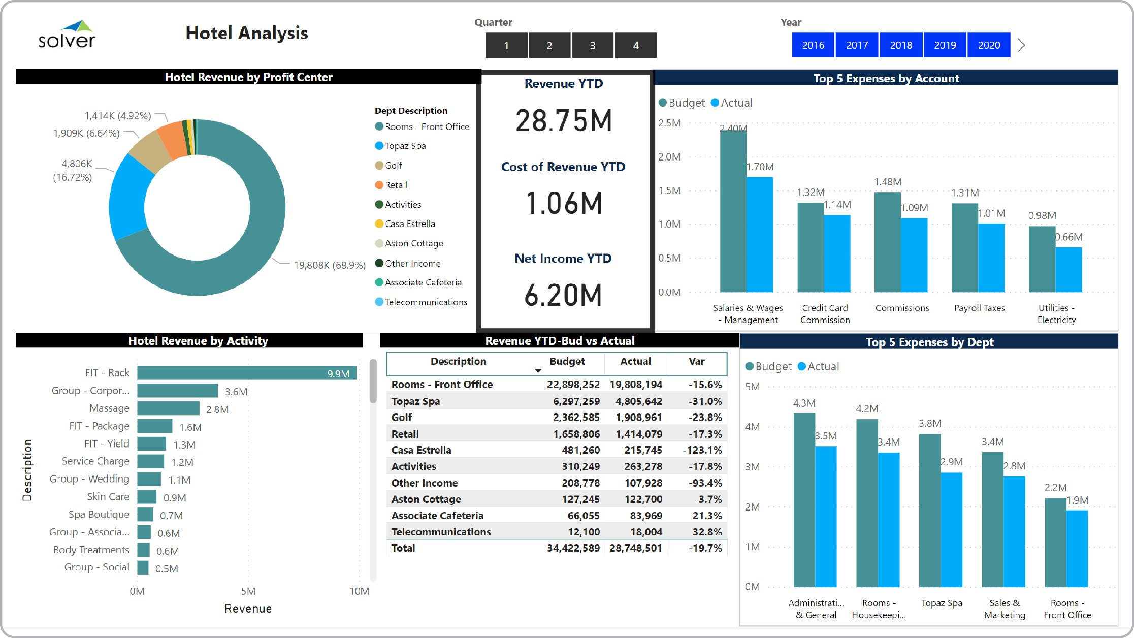 Example of a Financial Dashboard for Hotels and Resorts