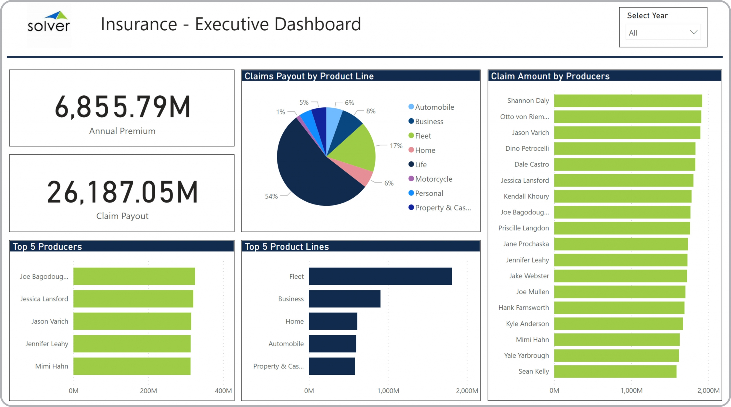 Insurance – Executive Dashboard