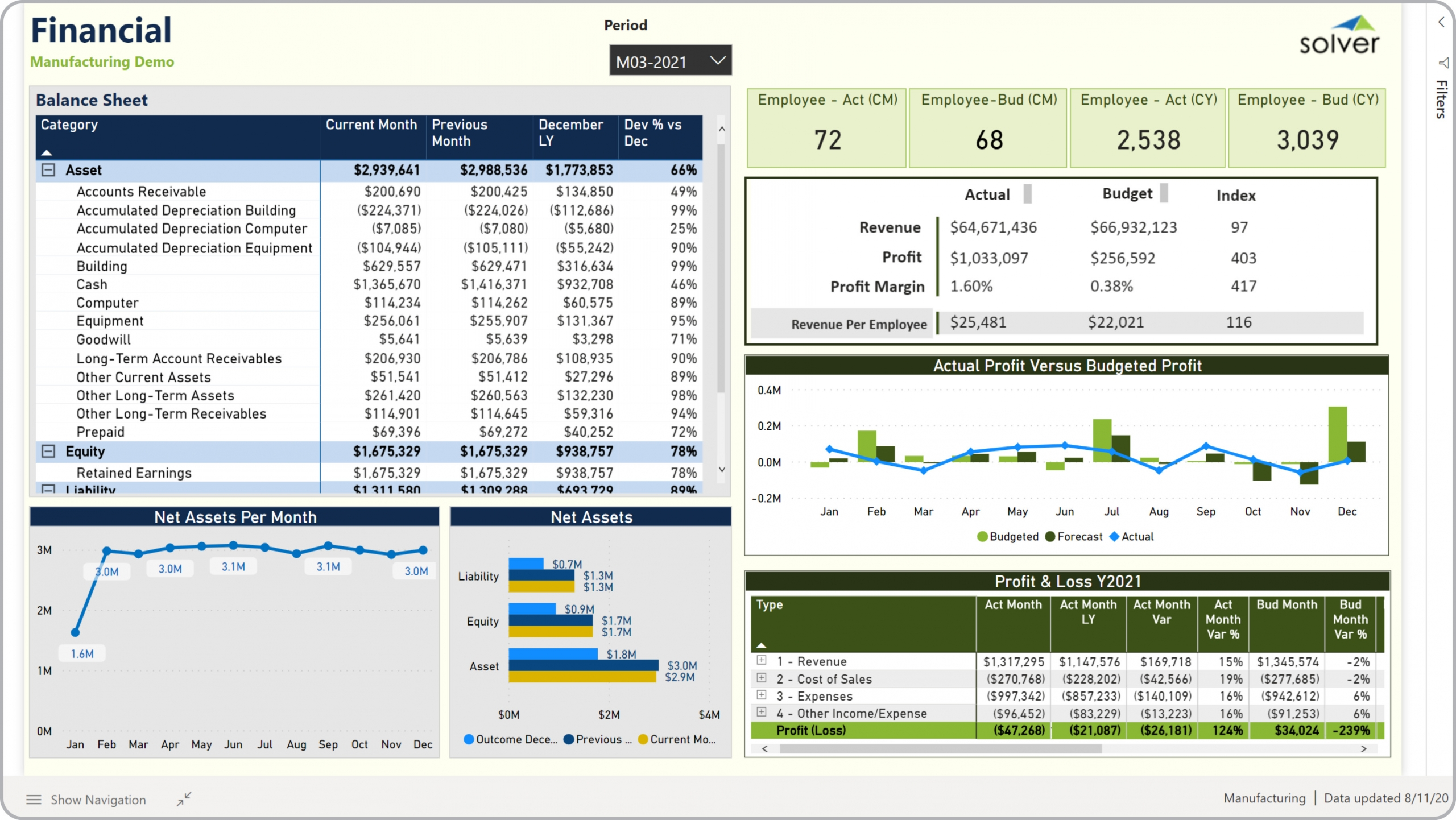Example of a Financial Dashboard for Manufacturing Companies