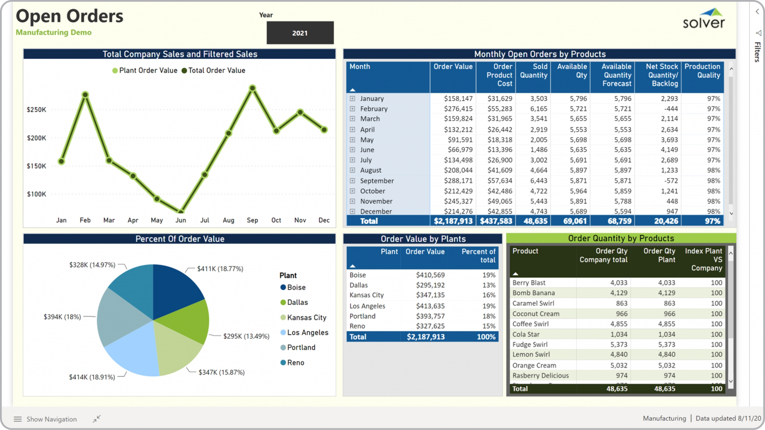 Example of an Open Orders Dashboard for Manufacturing Companies