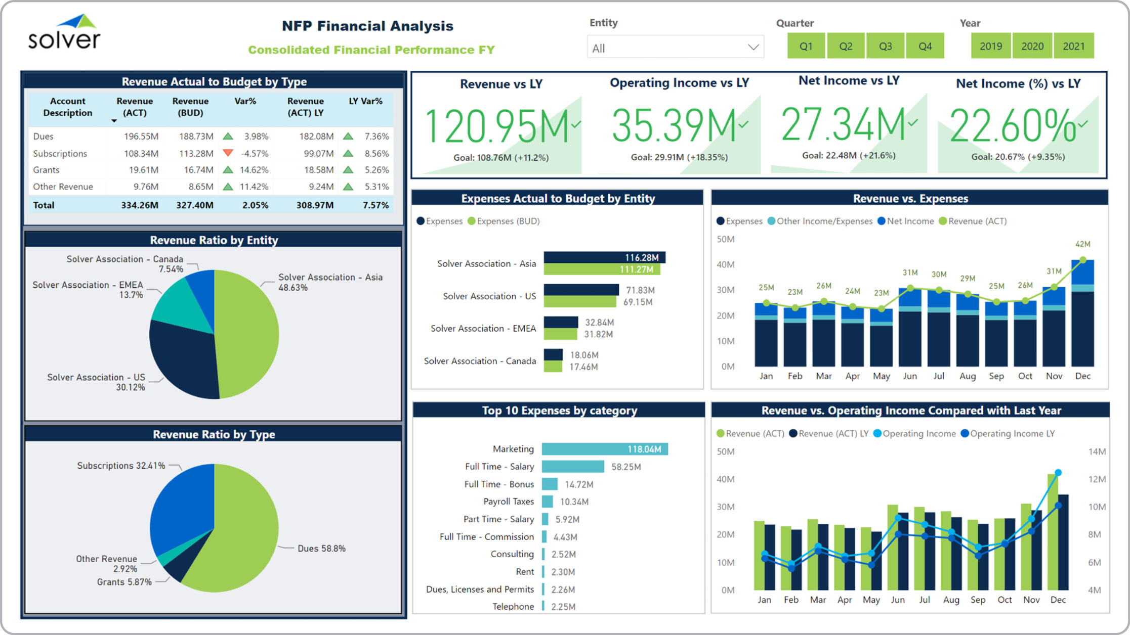NFP – Financial Dashboard
