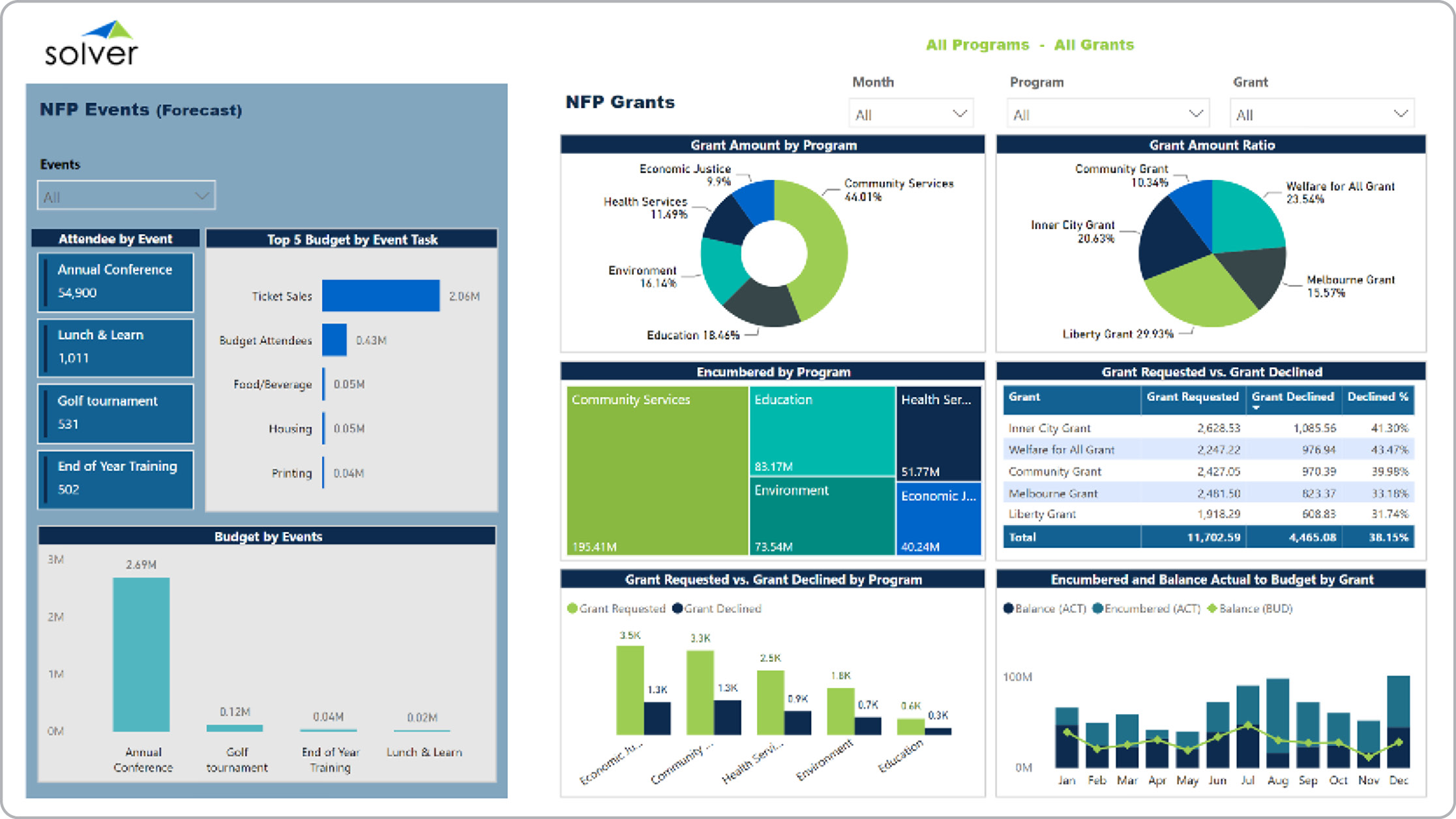 Grants and Events Dashboard Example for Nonprofit Organizations