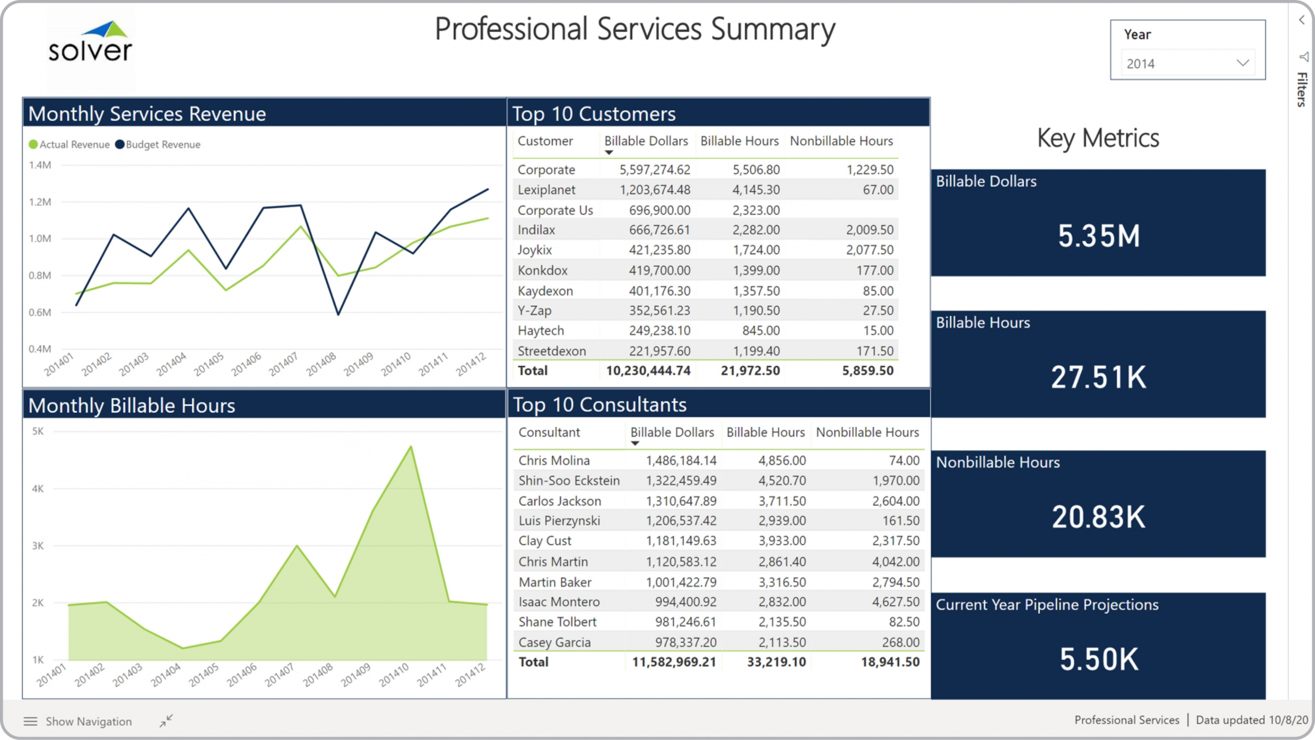Example of a Billing KPI Dashboard for a Professional Services Company