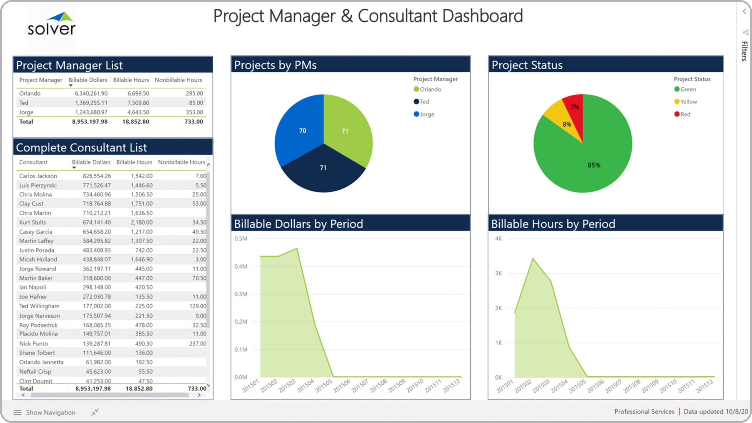 Example of a Project Dashboard for a Professional Services Company