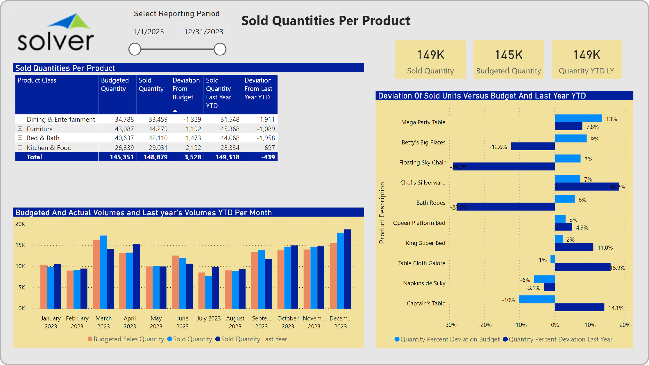 Retail – Sold Quantities per Product