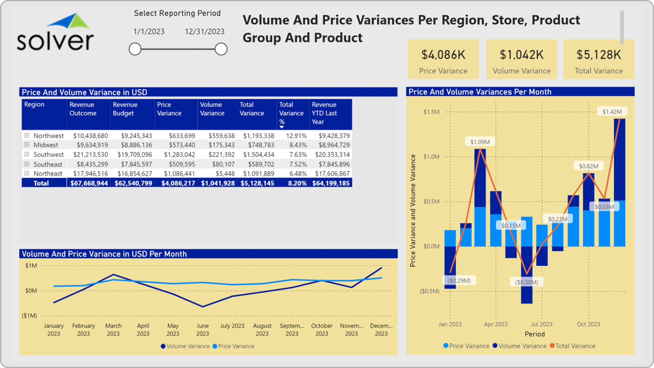 Retail – Volume & Price per Region and Store
