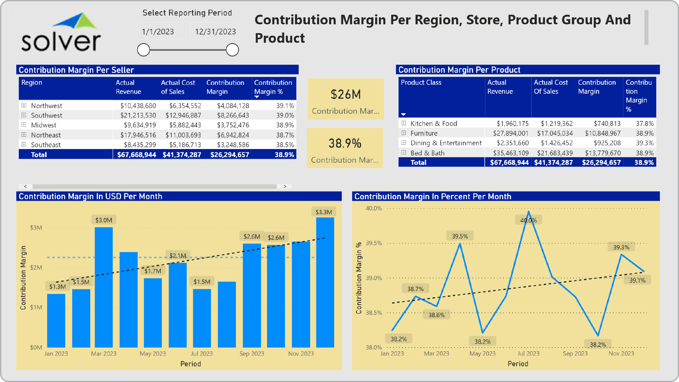 Retail – Contribution Margin