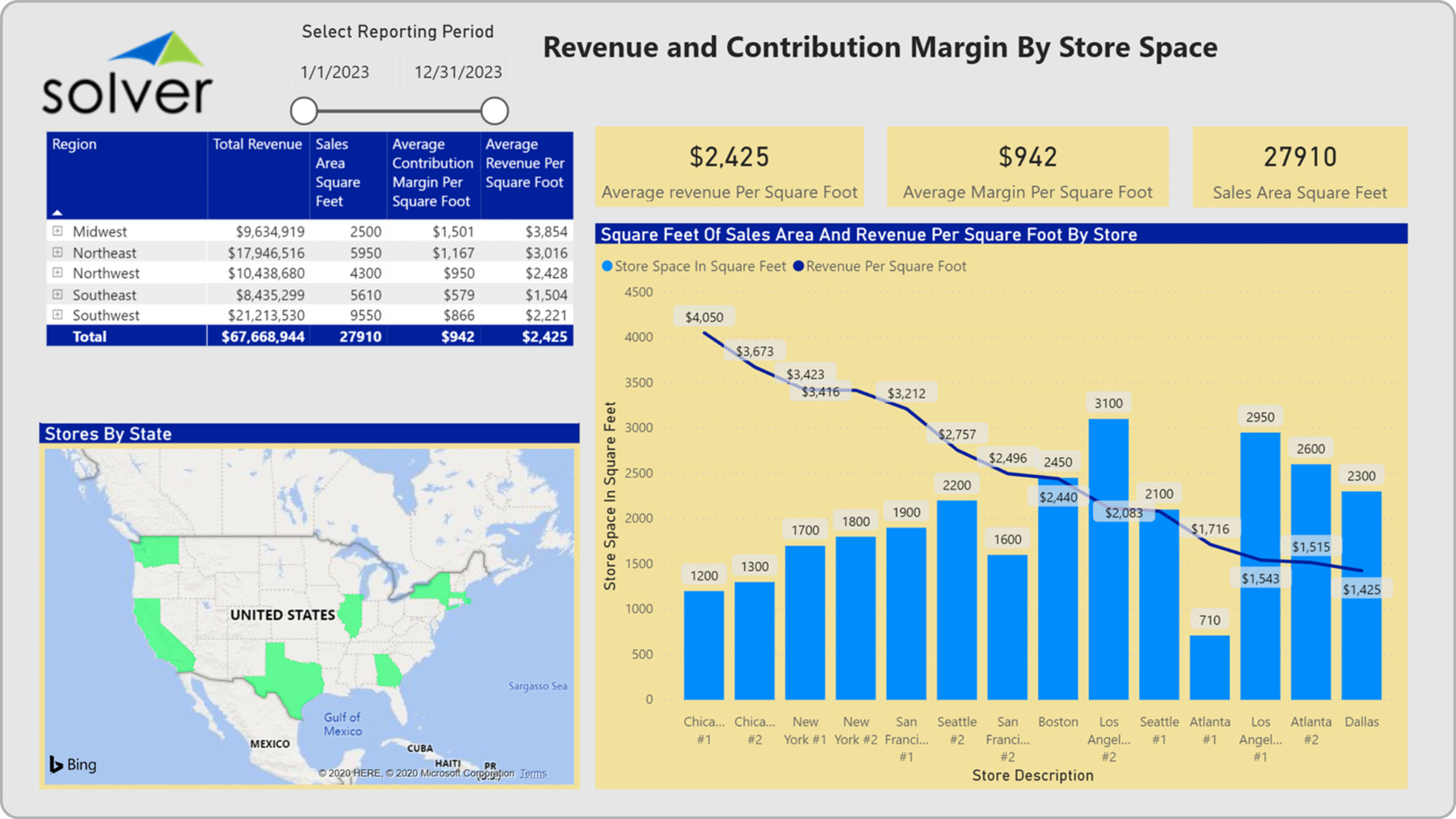 Retail – Revenue per Square Foot