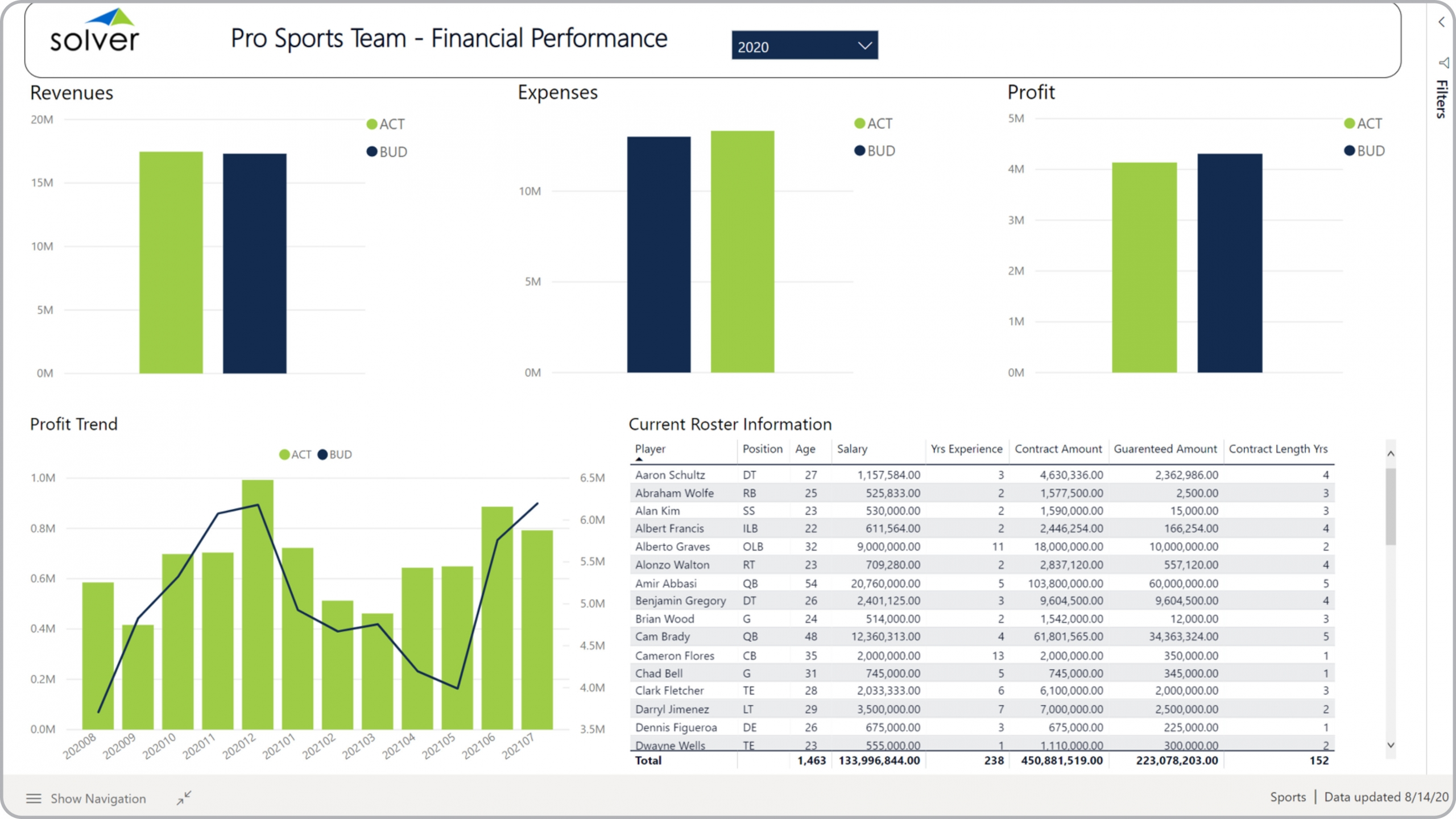 Sports – Financial Dashboard