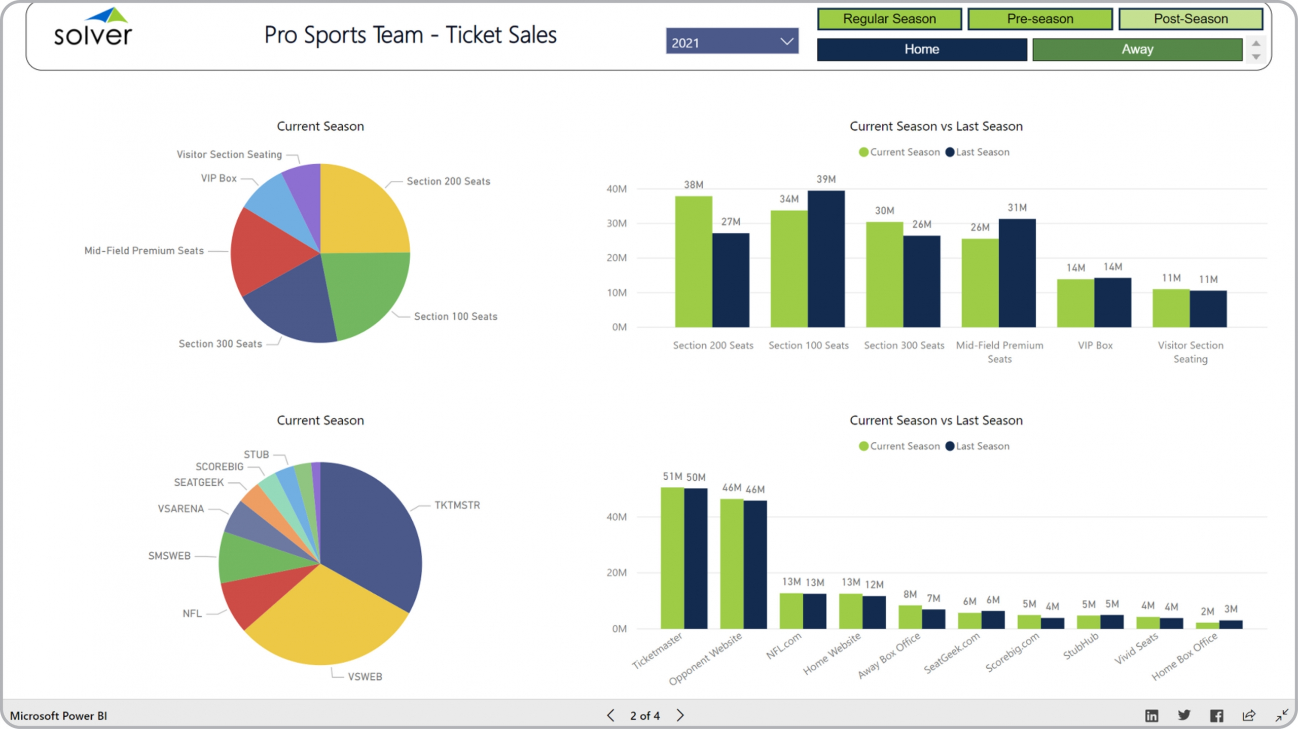 Sports – Ticket Sales Analysis