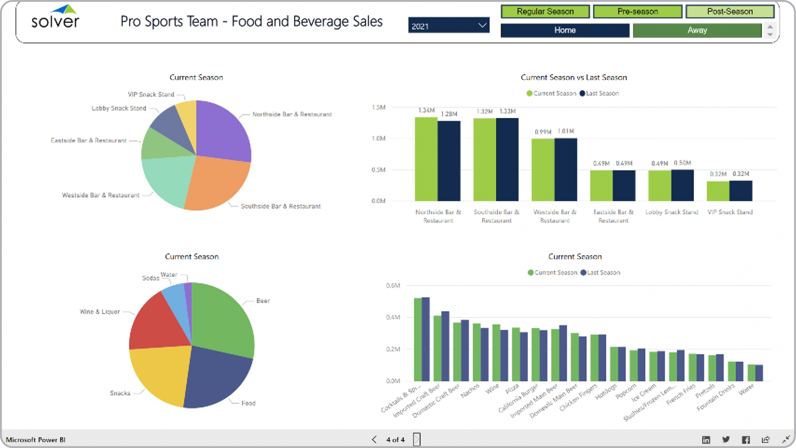 Sports – Food and Beverage Sales