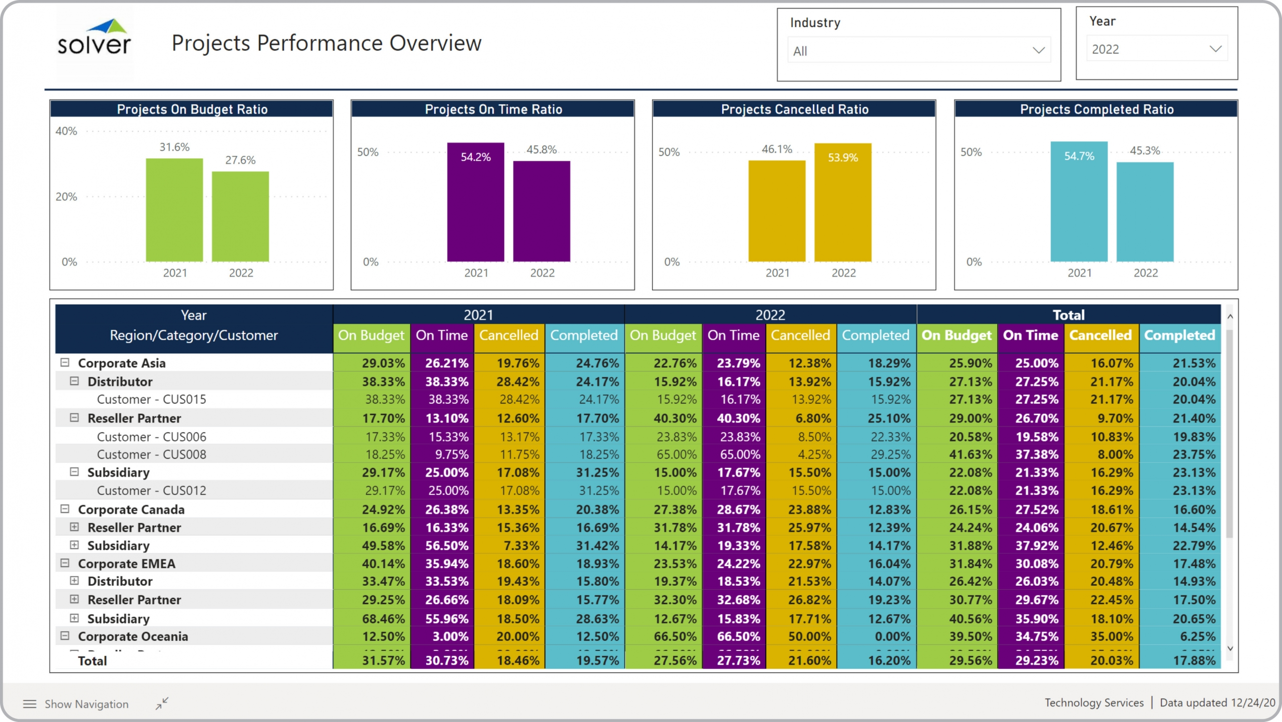 Tech – Project Performance Overview