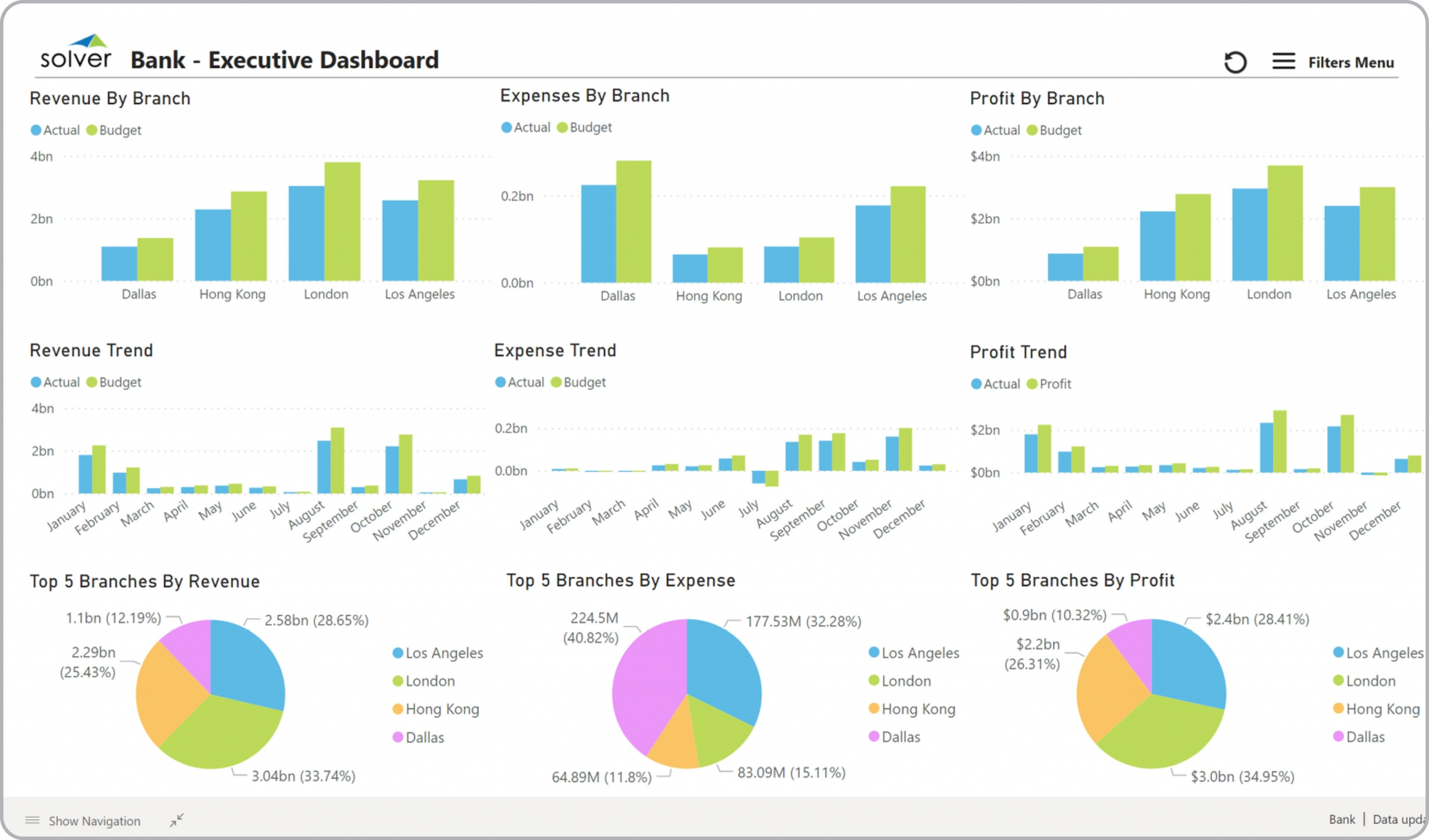 Bank – Executive Dashboard