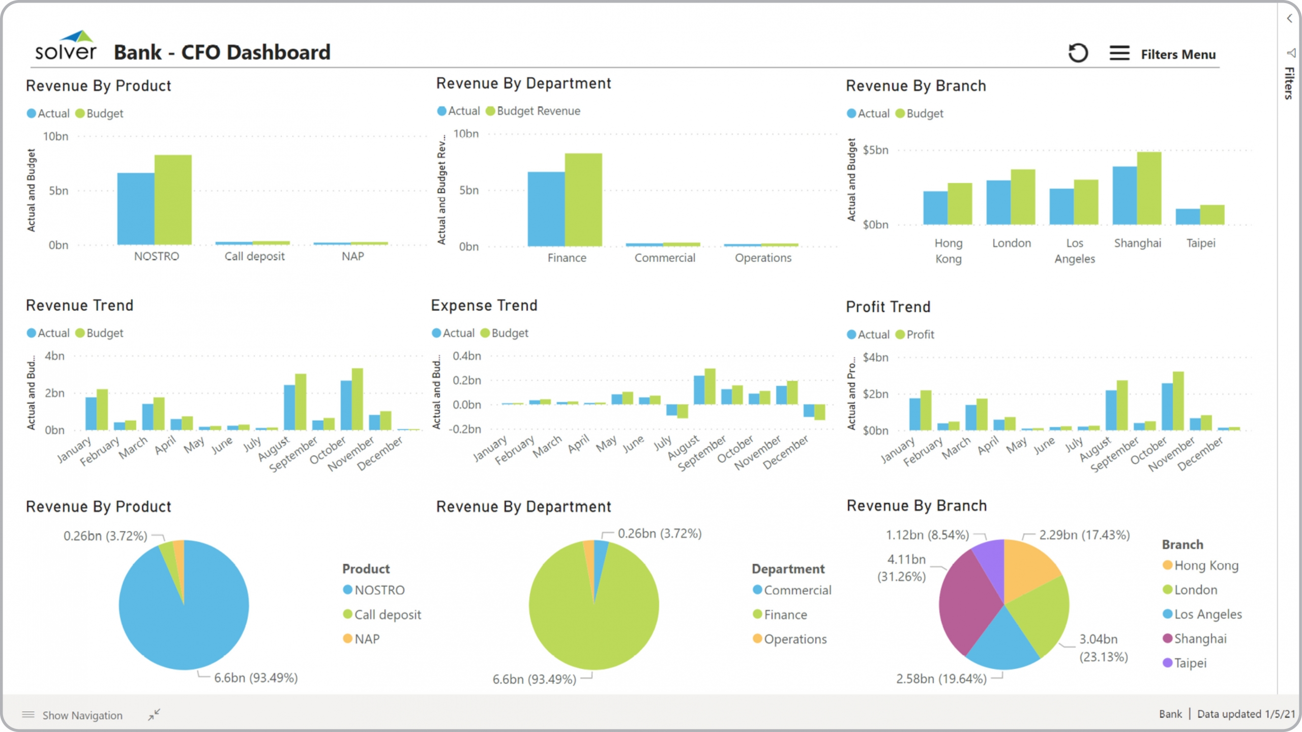 Bank – CFO Dashboard