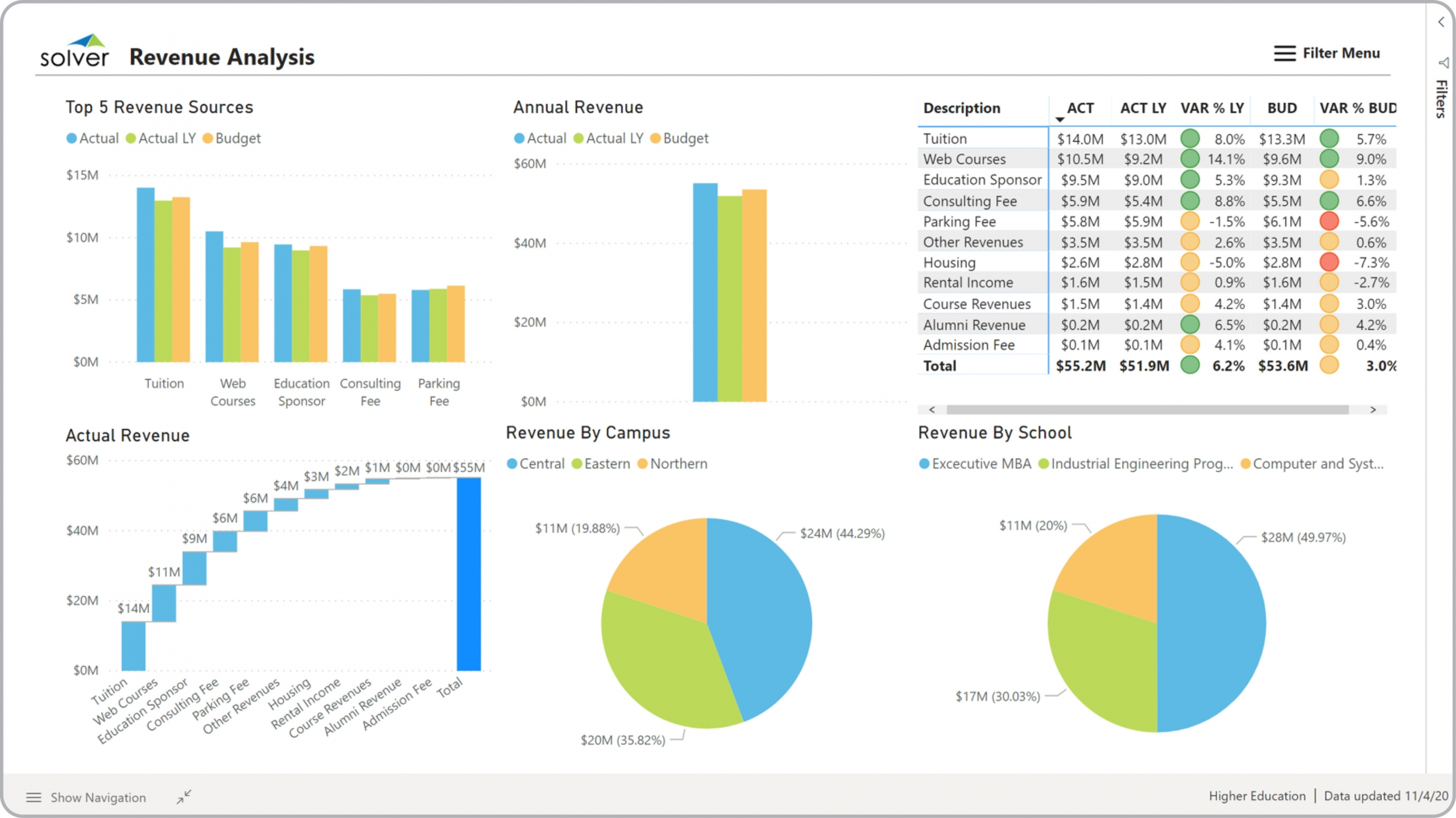 Example of a Revenue Dashboard for Higher Education Institutions