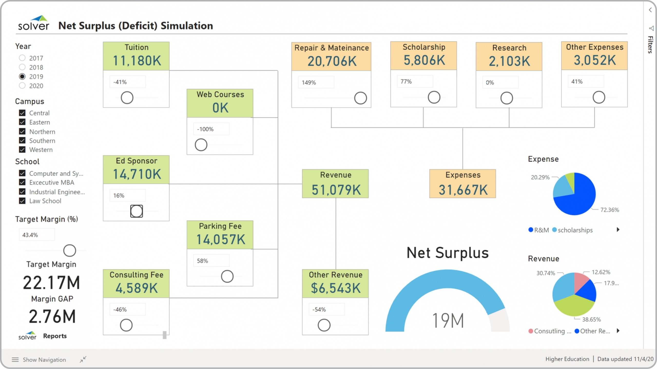 Example of a Financial Simulation Dashboard for Higher Education Institutions