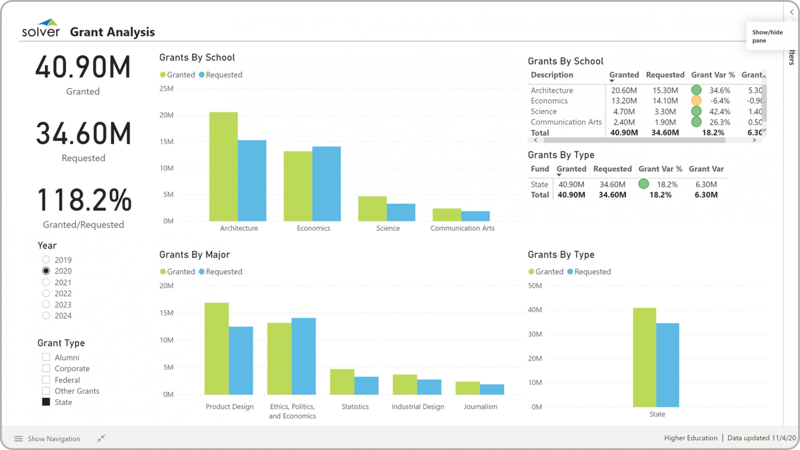 Example of a Grant Dashboard for Higher Education Institutions