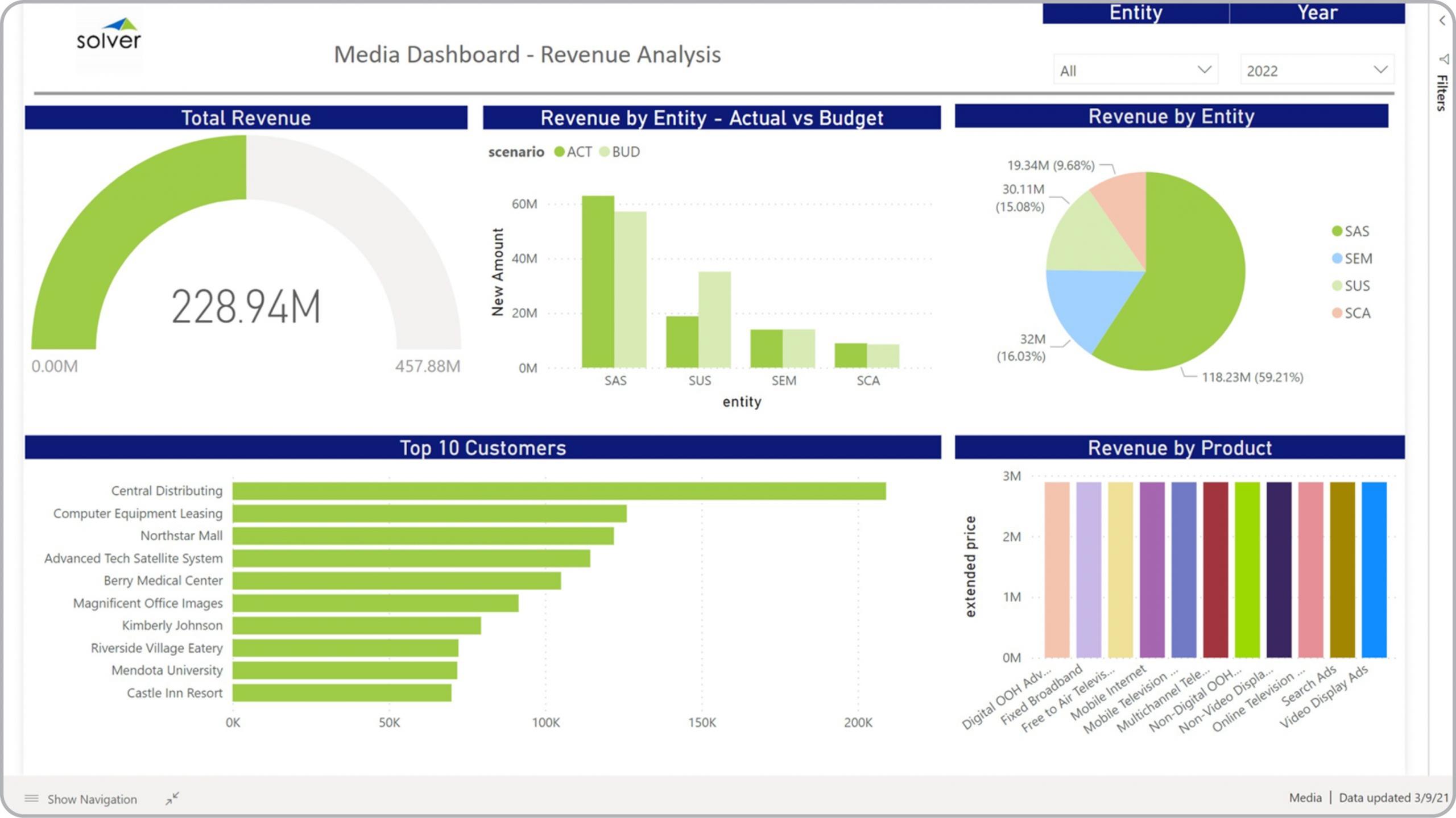 Media – Revenue Analysis