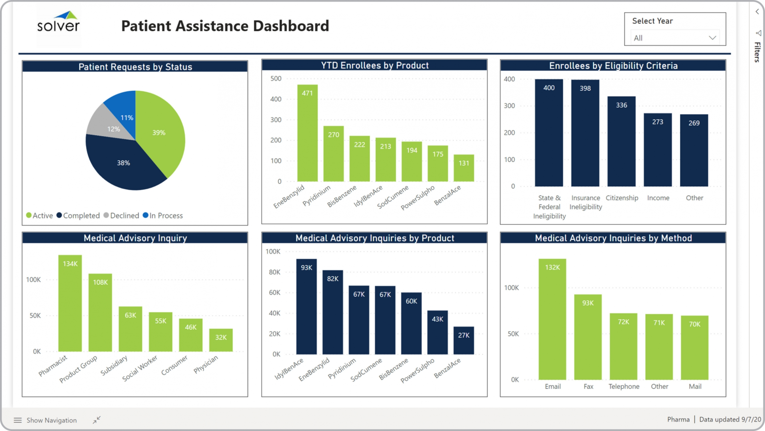 Pharma – Patient Dashboard