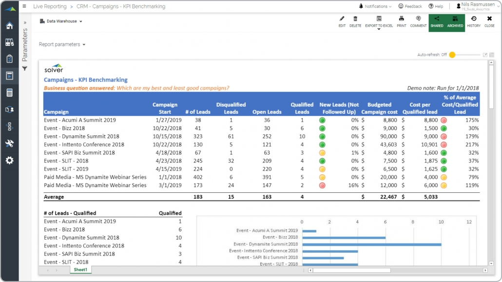 recommended cpm software sales analytics example