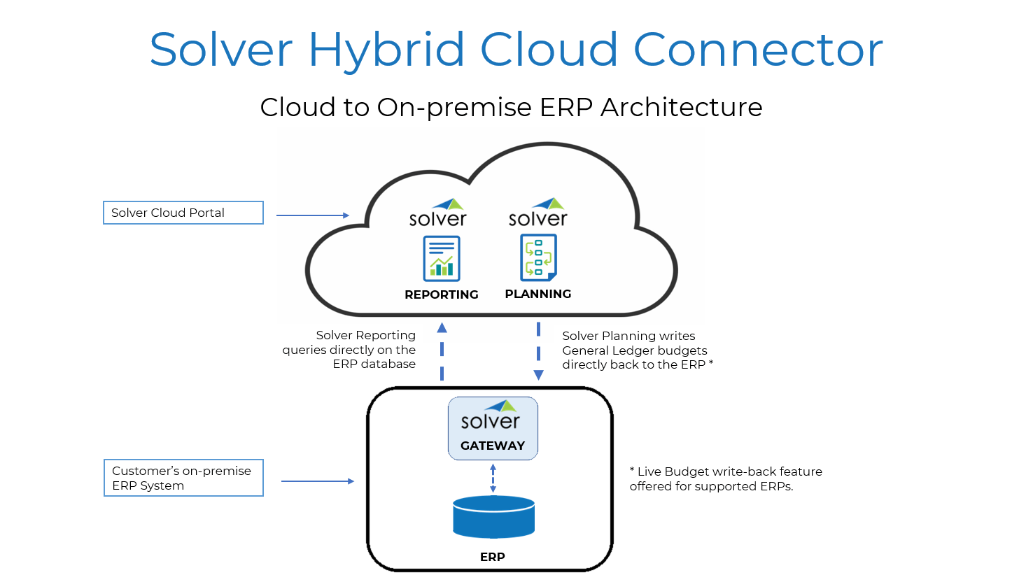 Hybrid Cloud Overview