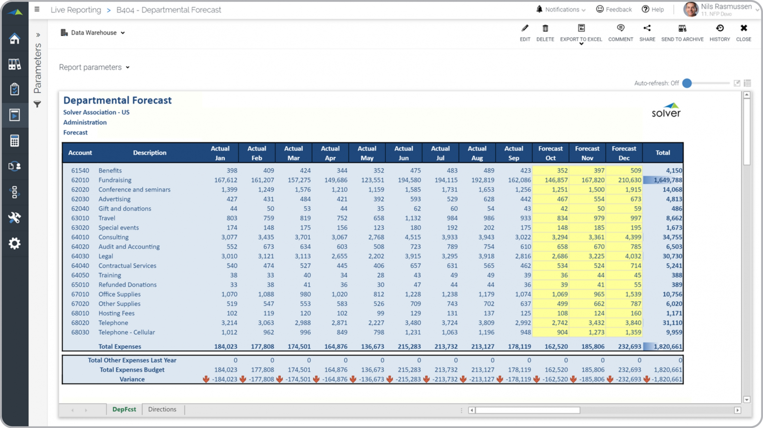 Department Expense Forecast for Nonprofit Organizations - Example