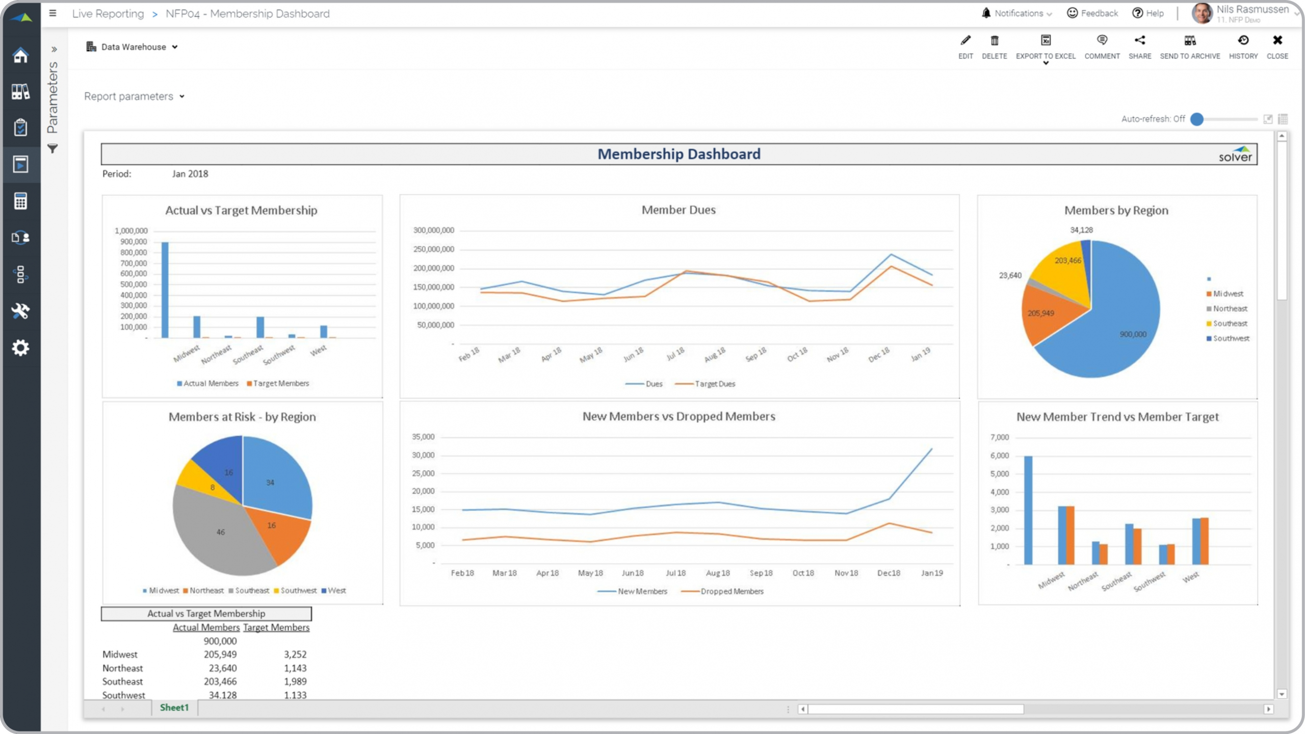 Nonprofit – Membership Dashboard