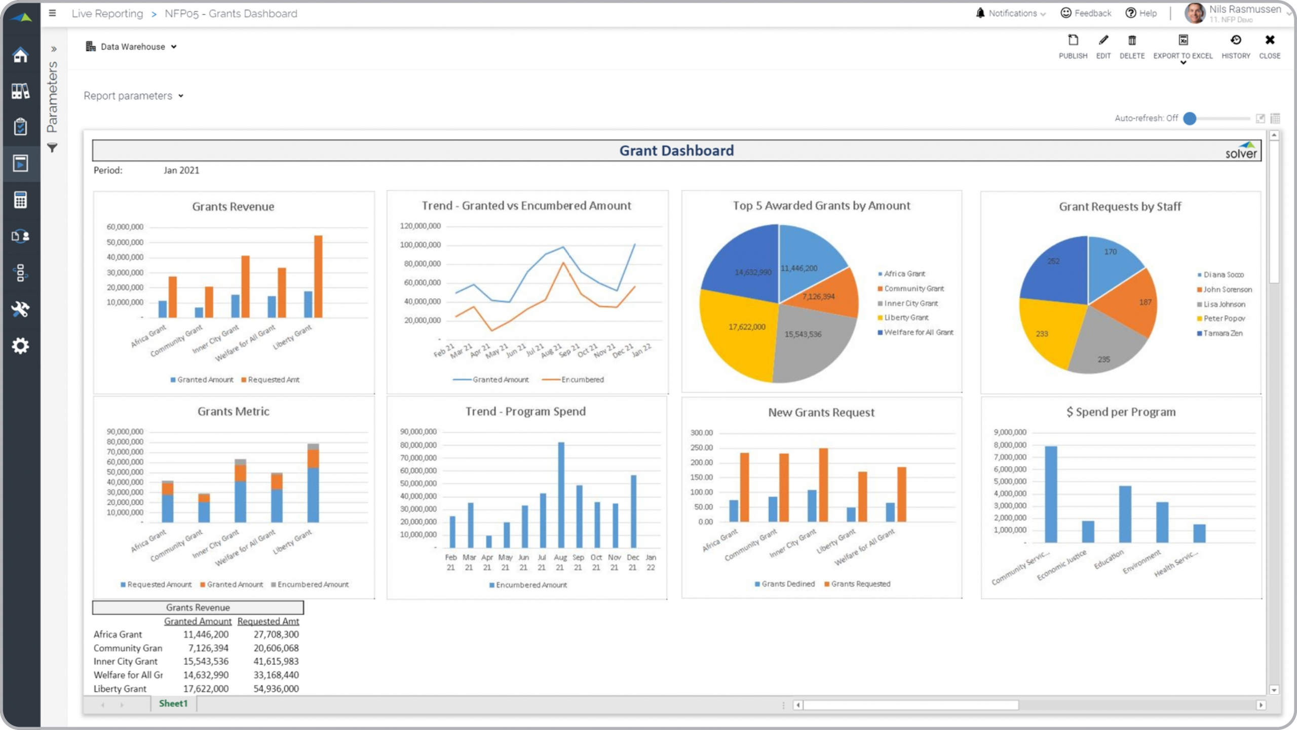 Nonprofit – Grant Dashboard