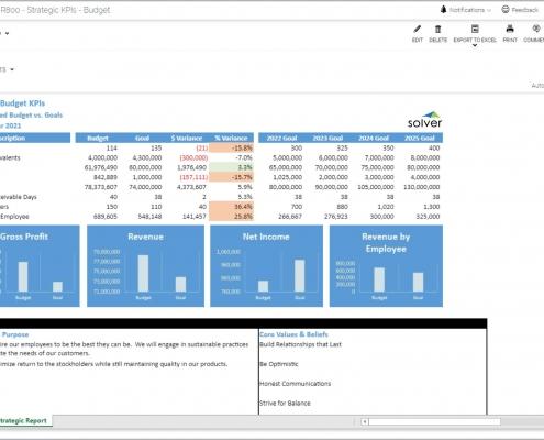 Annual Budget KPI Report
