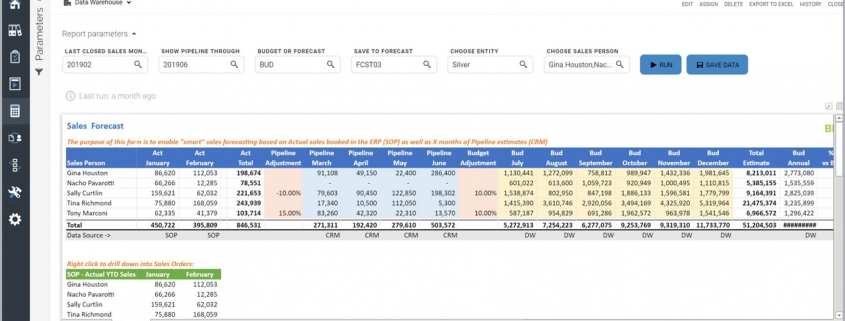 Sales Forecast from CRM Pipeline Example