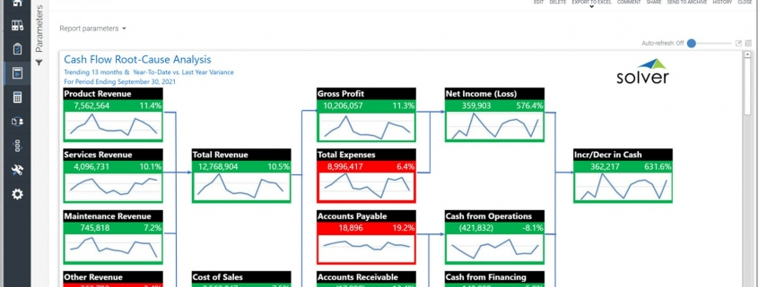 Graphical Cash Flow Analysis Tool and Dashboard Report Example