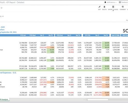 Detailed KPI Variance Report Example
