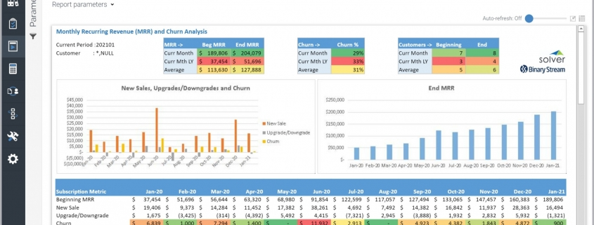 Recurring Revenue and Churn Analysis Report Example