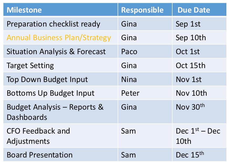 Budget_Calendar_Example_Solver