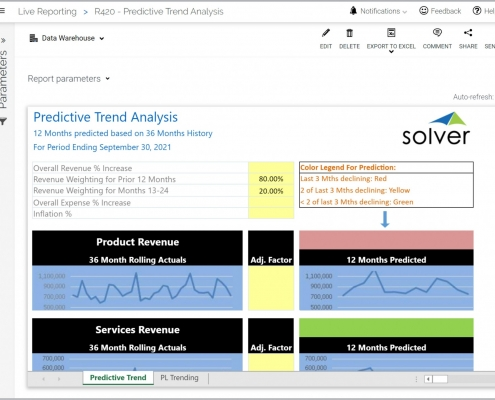 Predictive Forecasting Based on Trend Analysis Example