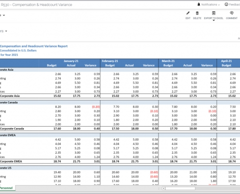 Compensation & Headcount Variance Report Example