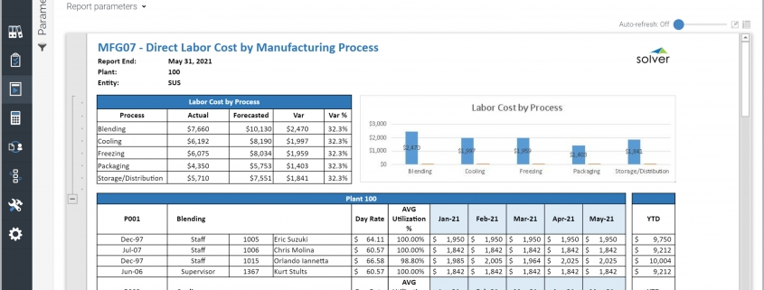 Direct Labor Cost by Manufacturing Process Example