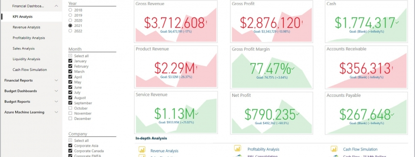 Financial KPI Dashboard Example
