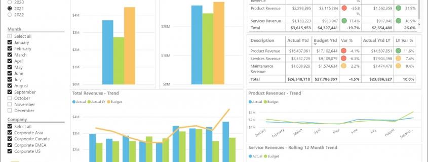 Revenue Analysis Dashboard Example