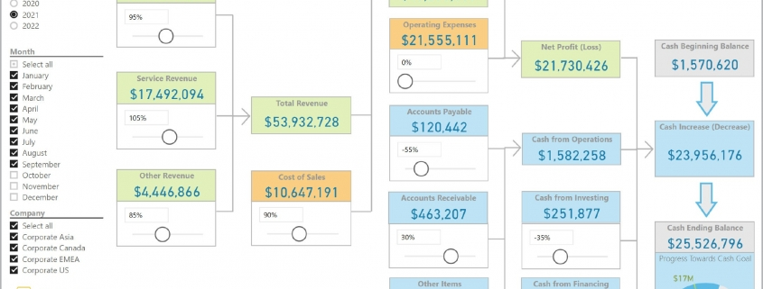 Cash Flow Simulation Dashboard Example