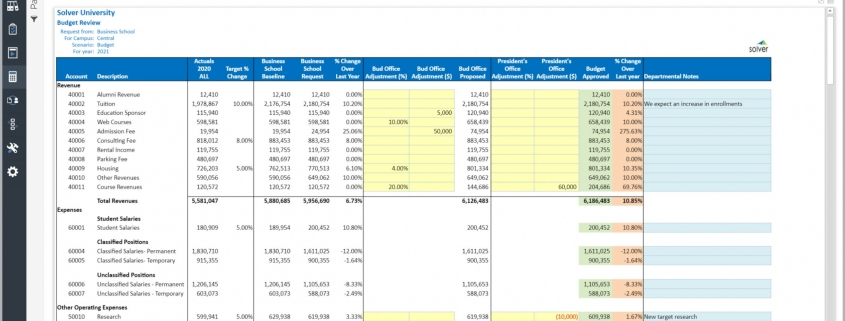 Higher Education Budgeting - Review and Adjustments Example