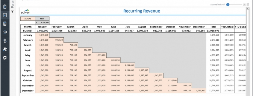 Example of Waterfall Recurring Revenue Report for a Technology Company