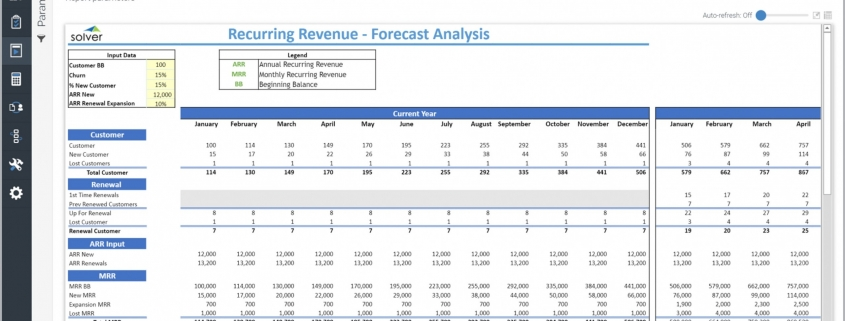 Example of a Recurring Revenue Forecast Model for a Technology Company
