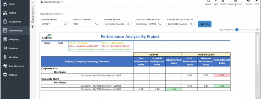 Example of a Project Performance Report for a Technology Company