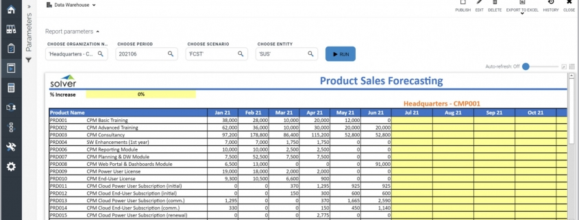 Example of Product Sales Forecast for a Technology Company
